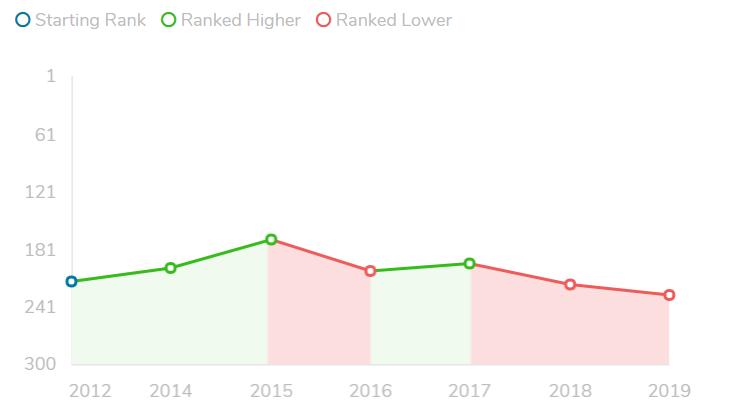 Chart courtesy Quacquarelli Symonds